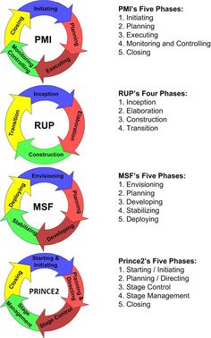 Project Phases: PMI, RUP, Prince2, MSF - how to say the same thing in different ways (and make money out if it!)