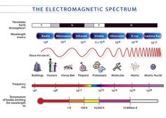 Light is electromagnetic radiation that travels in the form of a wave and can display any color found in the electromagnetic spectrum. Physics 101, Radio Astronomy, Electromagnetic Spectrum, Radio Wave, It Hurts Me, Electronic Engineering, Physical Science, Earth Science, Science And Technology