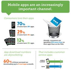 Mobile Customer Service Infographic
