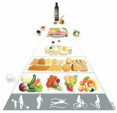 Znasz już nową Piramidę Żywieniową? Jakie oleje rekomendują eksperci? Najlepsze oleje do jedzenia na surowo to rzepakowy, lniany – z uwagi na bardzo dużo kwasów omega 3... Czytaj więcej: http://www.echodnia.eu/swietokrzyskie/zdrowie-i-uroda/art/9417538,rewolucja-w-piramidzie-zdrowia-sprawdz-co-trzeba-i-czego-nie-wolno-jesc,id,t.html