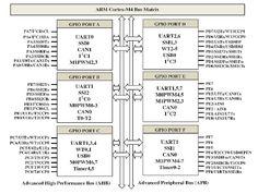 14 Best Msp430 images in 2017 | Electronics, Arduino, Development board