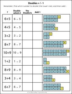 "An addition strategy for kids. ""Adding doubles plus or minus strategy worksheet. Questions like 8 7 and 11 12 could be easily answered using the doubles plus or minus one strategy. Doubles Worksheet, Math Doubles, Doubles Facts, Mental Maths Worksheets, Mental Math Strategies, Teacher Worksheets, Math Resources, Math Activities, Addition Strategies"