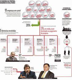 O mapa da corrupção do PT na Petrobras