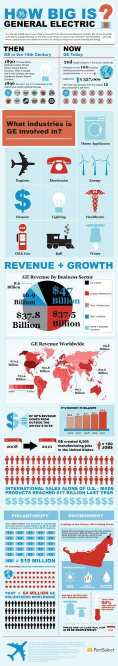 How Big is General Electric? Did you know that GE is striving for energy efficiency? See where General Electric has come from and how it's aiming to change the future of electricity and energy. General Electric, Marketing Magazine, Interesting Reads, Global Brands, Data Visualization, Economics, Finance, Social Media, Teaching