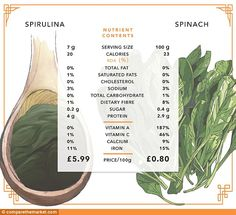 Spirulina, an expensive seaweed, is hailed as the king of the superfoods. Yet humble spinach has more vitamin A, C, calcium and iron at a fraction of the price #plantbased #diet #health