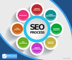 SEO Services In North East Fulfill Business Demands SEO services in North East include content creation, link building, website optimization and many more. Search Engine Guru is a company that has been offering digital marketing facilities since 20 years. Seo Marketing, Digital Marketing Services, Online Marketing, Business Marketing, Marketing Training, Marketing Ideas, Business Branding, Website Optimization, Search Engine Optimization