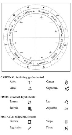 Las Modalidades: Signos Cardinales, Fijos y Mutables - Astrodienst