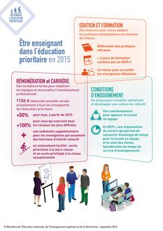 L'éducation prioritaire - Ministère de l'Éducation nationale, de l'Enseignement supérieur et de la Recherche