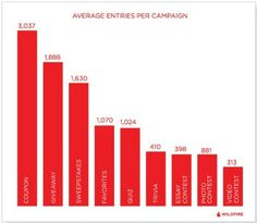 Campaigns That Got the Most Earned Media