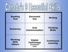 I am very good with essential skills (70%). For example, I'm really good with computers with familiar programs like microsoft word, excel, powerpoint, etc. Future Vision, Numeracy, Microsoft Word, Communication Skills, Help Me, Workplace, Computers, Workshop, Essentials