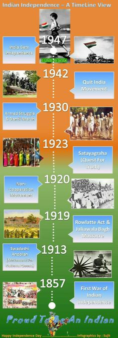 History Timeline, History Memes, History Facts, General Knowledge Book, Gernal Knowledge, Upsc Notes, Study Notes, Indian Constitution, Indian Government
