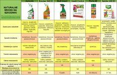 Naturalne środki na szkodniki roślin Garden, Balcony, Garten, Gardening, Outdoor, Gardens, Yard, Tuin