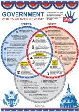 Infographic: Who Takes Care of What?. And other great infographics.  Social studies. Worksheets. Printables.