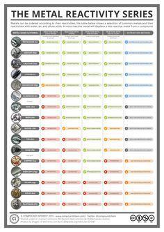 The Reactivity Series of Metals