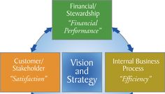 Balanced Scorecard - A Strategic Planning and Management System