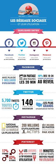 Les réseaux sociaux et leur utilisation - IPSSIDM