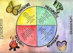 The 4 Temperaments