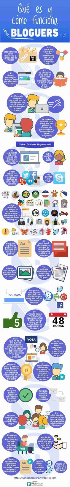 Qué es y cómo funciona Bloguers.net