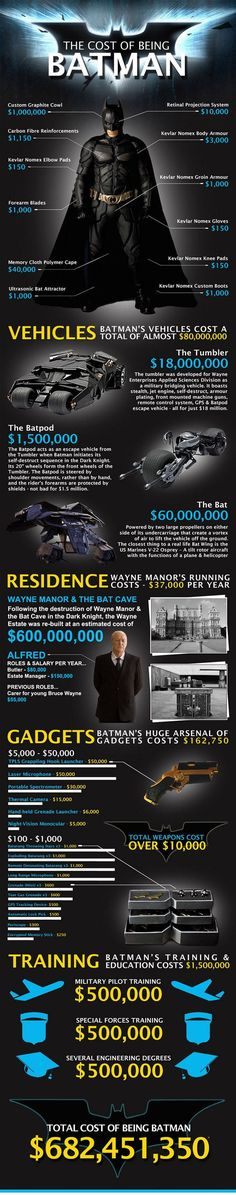The Real Cost Of Being Batman Or How Much Bruce Wayne Spends To Protect Gotham City.