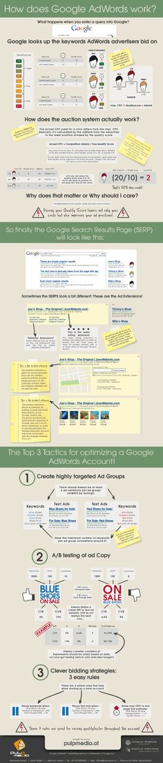 How Does Google AdWords Work?