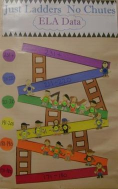 """Chutes and Ladders bulletin board """"data wall"""" to show student growth. The little people are cute! Classroom Data Wall, 2nd Grade Classroom, Classroom Displays, School Classroom, Classroom Organization, Classroom Ideas, Classroom Management, Data Binders, Data Notebooks"""