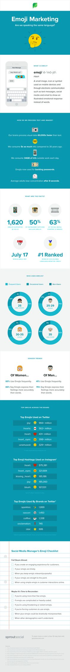 Emoji have become a huge part of modern communication. This infographic breaks down the databehind the growth of emoji use, why they're so popular, and which are the most commonly used.