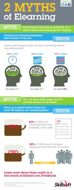 Infographic: 2 Myths of ELearning  by Skillsoft via slideshare
