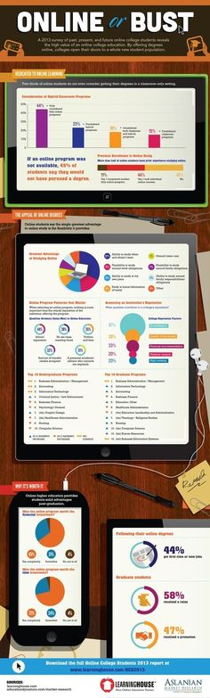 2013 Online College Students - Infographic