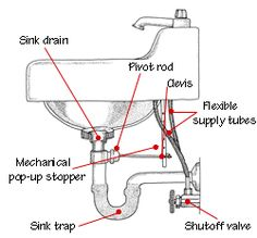 Bathroom Sink Plumbing - anatomy of a bathroom sink, including a detailed diagram of how the plumbing assembly works - Install Bathroom Sink, Bathroom Sink Plumbing, Bathroom Sink Design, Bathroom Sink Vanity, Plumbing Fixtures, Bathroom Fixtures, Kitchen Sink Diy, Double Kitchen Sink, Kitchen Sink Faucets