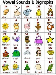Three cute spelling pattern desk charts for emergent writers or as reference at writing centers. Includes: alphabet sounds, digraphs, vowel sounds, and blends for tons of phonics posters and literacy centers for the whole year. Phonics Reading, Teaching Phonics, Phonics Activities, Teaching Reading, Teaching Kids, Homeschool Kindergarten, Kindergarten Reading, Preschool Learning, Homeschooling