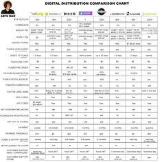 """CD BABY, TUNECORE, DISTROKID, DITTO, MONDOTUNES, REVERBNATION, SYMPHONIC OR...  Digital distribution comparison with summary chart (article last updated 9/2016 at the time of this post.) """"This is the most comprehensive and accurate digital distribution review comparison piece on the web. By far. I checked...."""""""