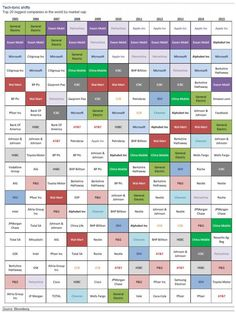 These Are The Top 20 Companies By Market Cap Over The Past Decade   Zero Hedge