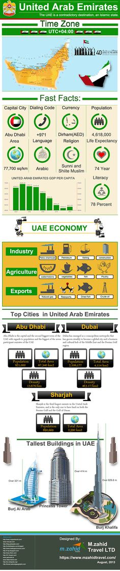 UAE – The Jewel of the World