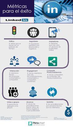 ¿Cuáles métricas se deben considerar para medir el éxito de una estrategia de marketing en LinkedIn?