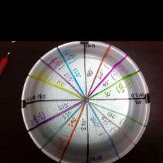 Unit Circle (great idea using a plate) Math Teacher, Math Classroom, Teaching Math, Math Strategies, Math Resources, Math Lesson Plans, Math Lessons, Advanced Mathematics, Math Poster