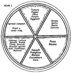 The Farmer Fred® Rant: Crop Rotation and the Circular Garden