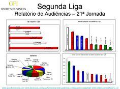 Assistências na Segunda Liga à 21ª jornada.