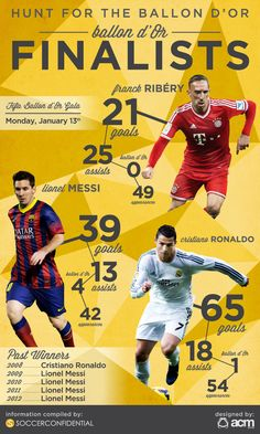 Infographic Ideas infographic soccer : Pinterest • The world's catalog of ideas