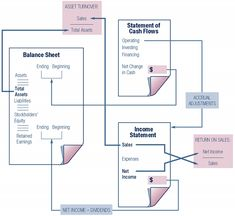 Financial Ratios and the Relationships Among the Financial Statements