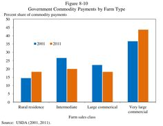 This graph on how we pay farmers should make you sick