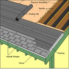 Roof pitch calculator degree equivalents for roof pitches handy reroof house diy roofing shinglesroof shingle repairshed solutioingenieria Gallery