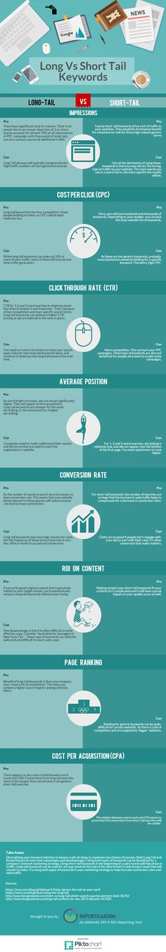 Long Tail Keywords Vs Short Tail Keywords in ROI Perspective [Infographic]