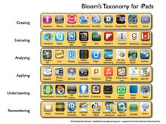 iPad apps for Levels of Bloom's Taxonomy