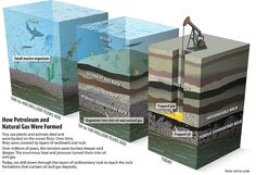 Oil and Natural Gas formation | A look at how oil and natura… | Flickr