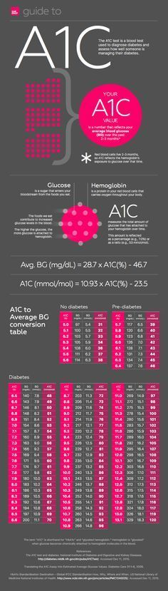 A1C & Average Blood Glucose/Blood Sugar - Explanation and Conversion Chart