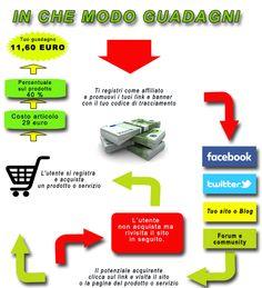 E' online la DP AFFILIAZIONE con commissioni dal 30% al 60% sul venduto. . #guadagnoonline #affiliazione #business  http://www.danielparretta.com/affiliazione/