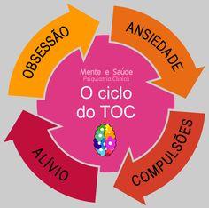 TOC Transtorno Obsessivo Compulsivo OCD Obsessive Compulsive Disorder Psiquiatra Psiquiatria Awareness Psicoeducação Transtorno Mental Mente e Saúde Mental