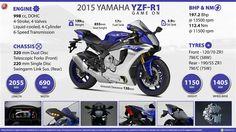 Quick Facts about 2015 Yamaha 2015 Yamaha R1, Yamaha Yzf R1, Beer Bike, 2015 Wallpaper, Performance Bike, Suzuki Motorcycle, Bmw S1000rr, Super Bikes, Cool Bikes