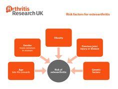 Risk factors of osteoarthritis Yoga For Arthritis, Genetics, Factors, Nursing, Anatomy, Stress, Health, Places, Salud