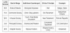political spectrum hobbes - Google Search Political Spectrum, Old Testament, Role Models, Empire, Politics, Science, Google Search, Templates